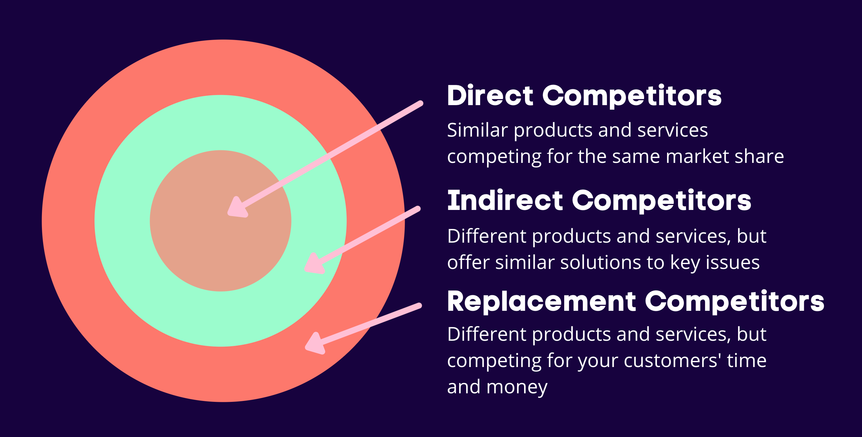SEO Competitor Analysis chart depicting the relationship between direct, indirect and replacement competitors