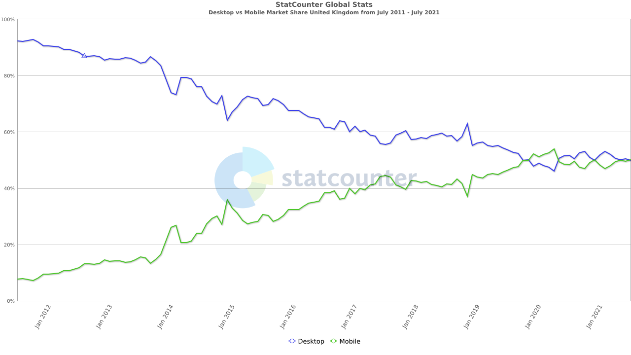 Chart of mobile versus desktop market share for uk seo statistics